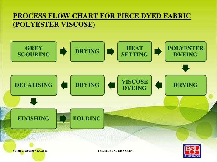 Knit Fabric Dyeing Process Flow Chart : Final ppt bsl