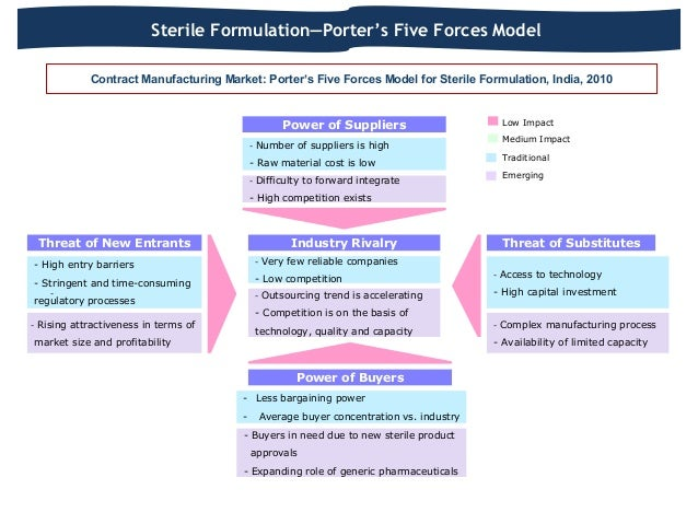 pharma five forces Free essays on porter s five forces in square pharma for students use our papers to help you with yours 1 - 30.