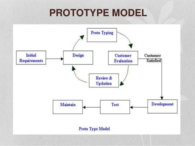 What Is Prototyping In System Analysis And Design