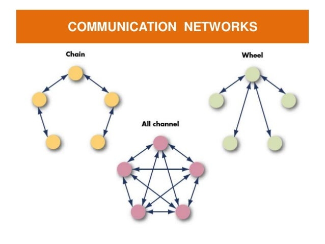 effective communication in team dynamics Developing an effective team building  there is a lack of understanding around the complexity of team dynamics  if there is a lack of communication, .
