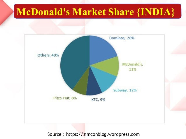 market intelligence at mcdonald's Iir's global market intelligence ( gmi ™) database covers industrial assets, key management contacts, capital and maintenance projects and unit maintenance events, along with long-term.