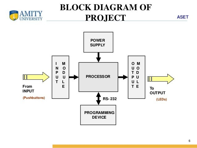 plc input and output diagram plc block diagram elsavadorla