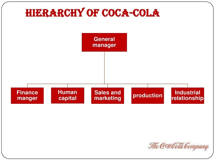 coca cola company physical resources Did coca-cola come to be bottled only because a stranger sold that  and that  the fast-growing company had neither the money nor the physical resources to.