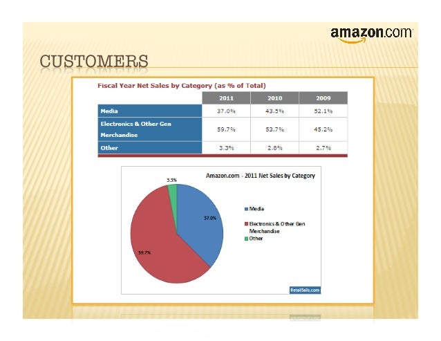 amazon analysis report The amazon web services segment involves in the global sales of compute, storage, database, and aws service offerings for start-ups, enterprises, government agencies, and academic institutions.