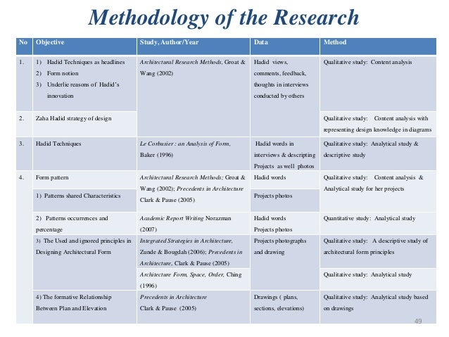 thesis data and methodology Success of conducting research depends over the result that is gained by the researcher at the end of the research these attained results are affected by the used methods to conduct.