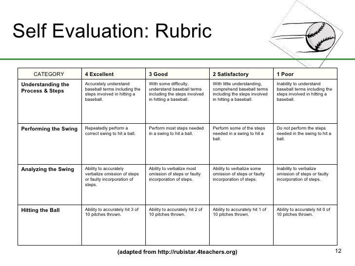 evaluative essay rubric To score the new sat essay, scorers will use this rubric, which describes characteristics shared by essays earning the same score point in each category.
