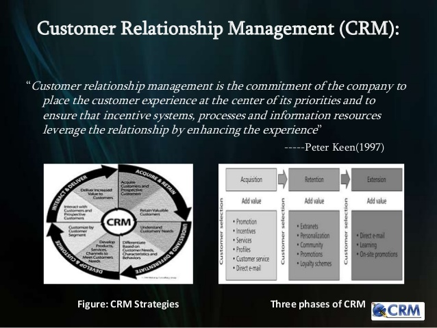 Marketing essay on: ELECTRONIC CUSTOMER RELATIONSHIP MANAGEMENT