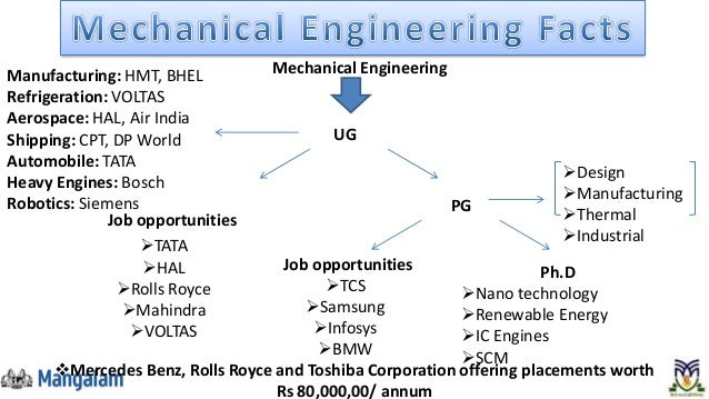 career research paper mechanical engineering