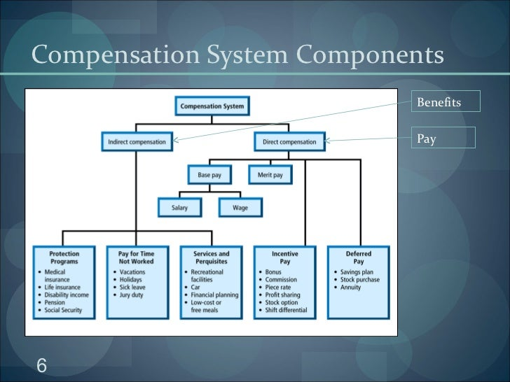 research paper on compensation system I know you are asking for research papers most of the influential paper have already been covered by others, so i will recommend a book and some presentations i think the recommender systems handbook (recommender systems handbook) presents a p.