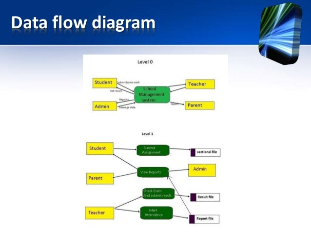 school management system pptuse case diagram     data flow