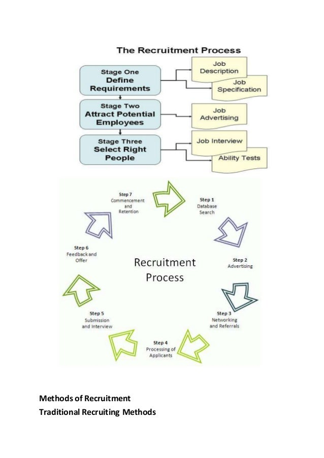 recruitment methods doc 2 Direct recruitment of students and employees may be undertaken using irb  approved recruitment text via standard recruitment methods (eg, irb approved  text in the uh daily news  2) principal investigator's clinical patient population.