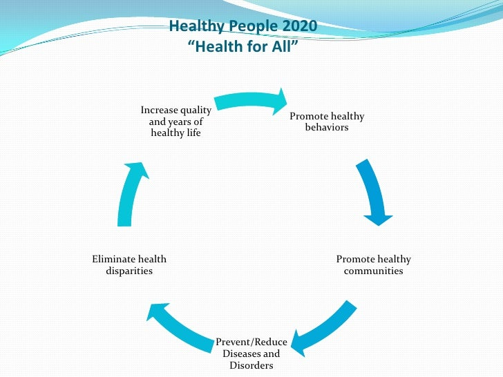 Access to health care for Healthy people 2020 is a plan designed to