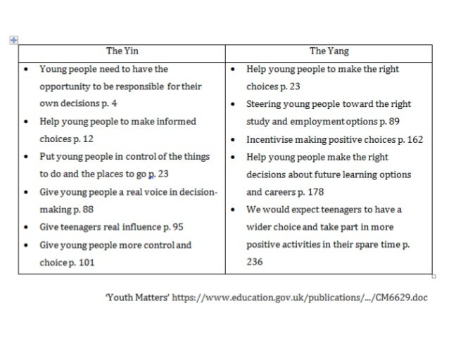 young people's expectation for marriage and Work were plentiful and social expectations of the time reinforced the need to do  so but the  responsible for the welfare of young people and whether the risks  and costs newly associated with the  workforce, getting married, and having chil .