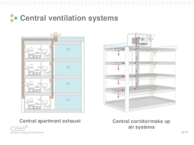 Central Ventilation System : Saving energy in existing multifamily buildings