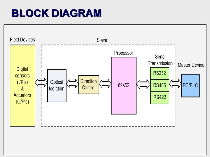 Systems block diagram dolgular machine vision system block diagram ccuart Choice Image