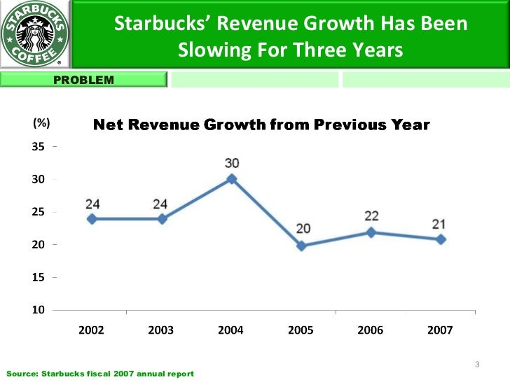 starbucks annual report 2008 Starbucks corporation fiscal 2008 annual report fiscal 2008 financial highlights stores open at fiscal year end (company-operated and licensed stores.