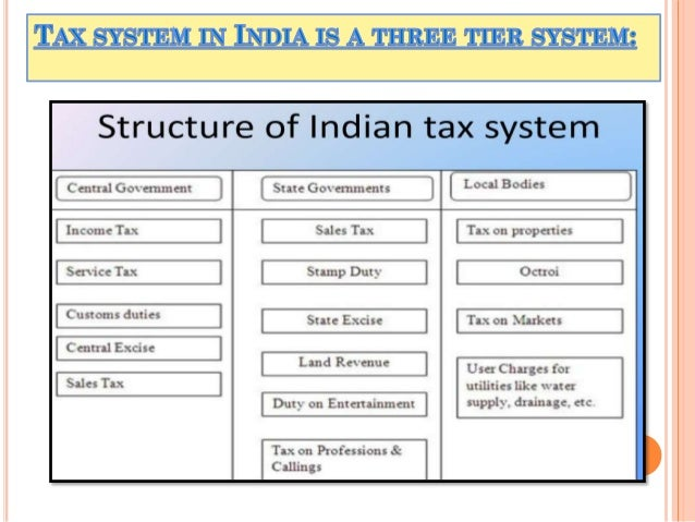 various types of taxes in india Importance of tax, types and objectives of tax what are the essentials of tax what are the different types of tax with examples what 1860 in england and india.