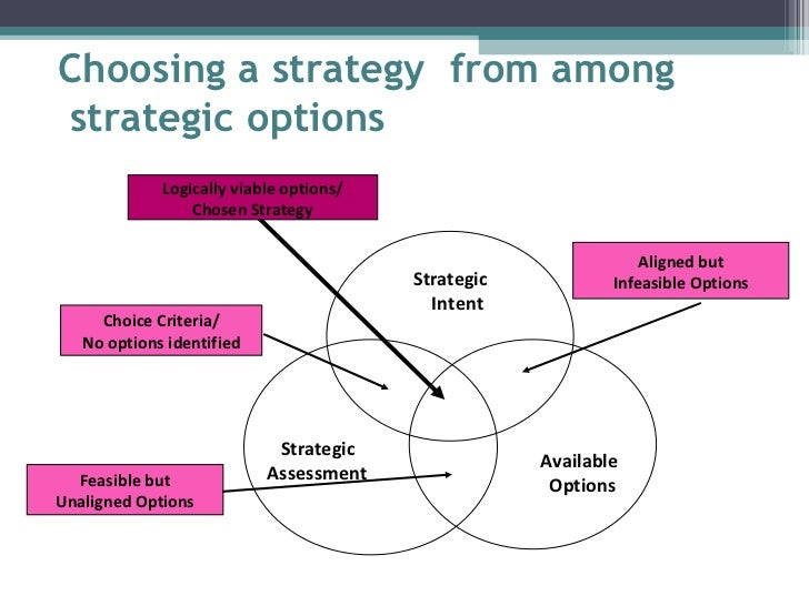 importance of choice in the strategy formulation Strategy formulation process evolved quickly as we constantly focused on mak- ing improvements, and today we have in our possession possibly the most ad- vanced and complete strategy formulation process in the world.