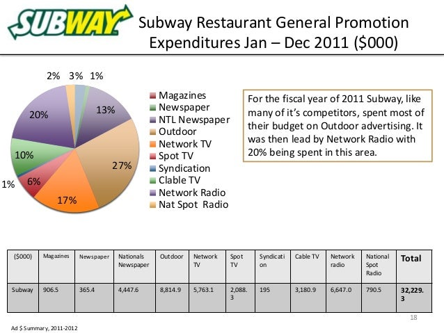 subway annual report Newsroom subway® rolls out new signature wrap collection friday, march 02, 2018 - today, subway® boldly takes its seat at the head of the table.