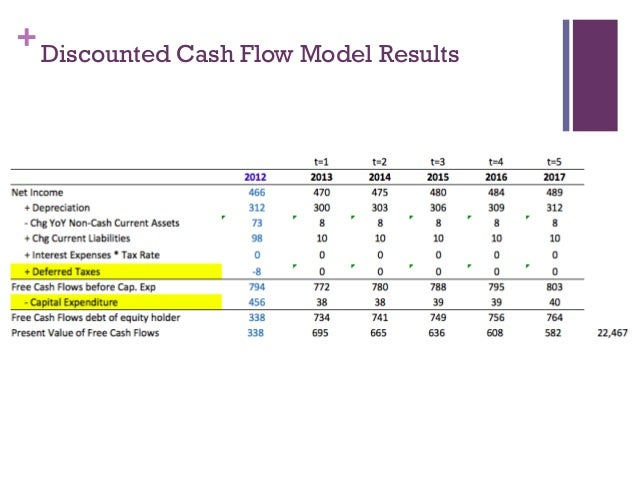 Discounted Cash Flow : Discounted cash flow analysis