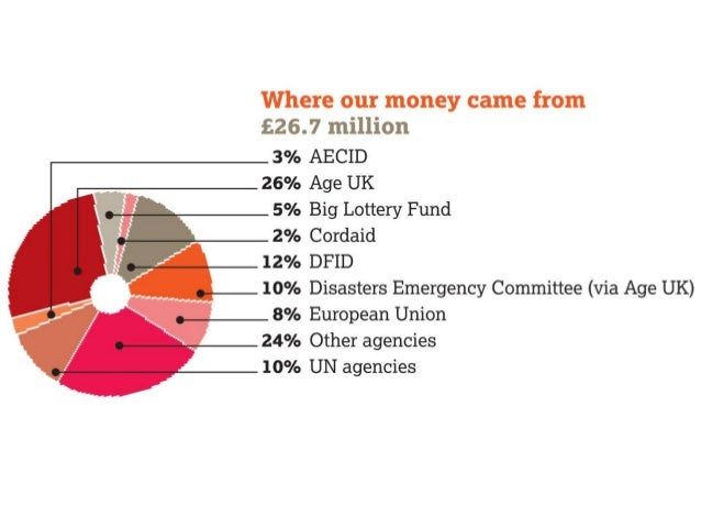 HelpAge Finance 2011-2012