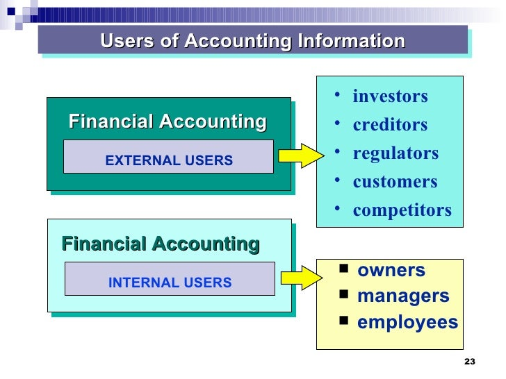 discuss how the financial statements would be useful to external users Developing consolidated financial f  firms developing financial statements for external purposes  aes prototypes provide a useful tool.