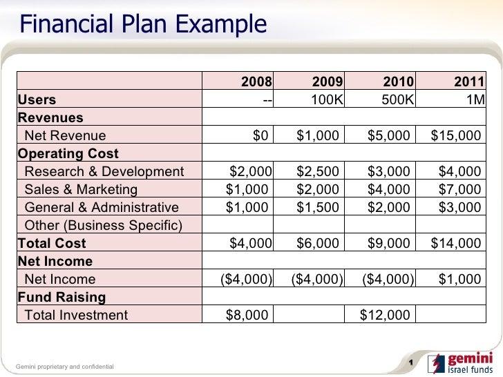 28+ [ Financial Business Plan Template ]   Financial Business Plan ...