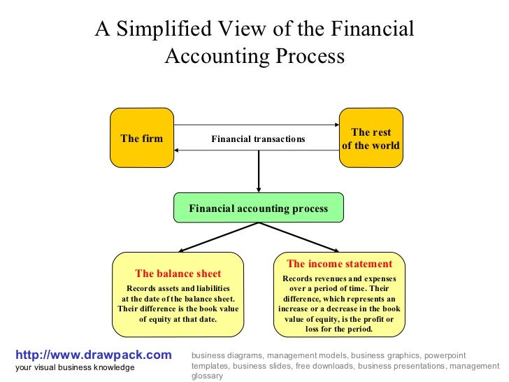 A Simplified View of the Financial Accounting Process http://www.drawpack.com your visual business knowledge business diag...