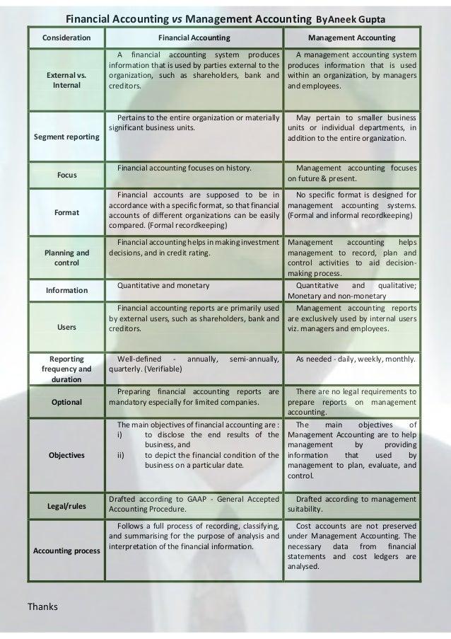 Financial Accounting vs Management Accounting By Aneek Gupta Consideration  Financial Accounting  Management Accounting  E...