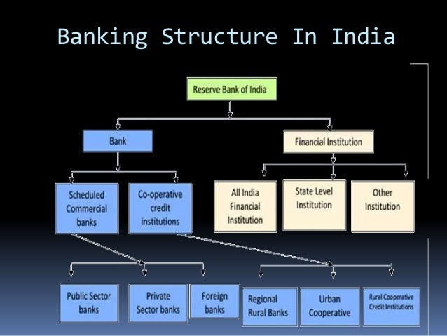 Banking Structure In India