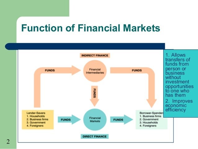 activity and structure of financial intermediaries essay