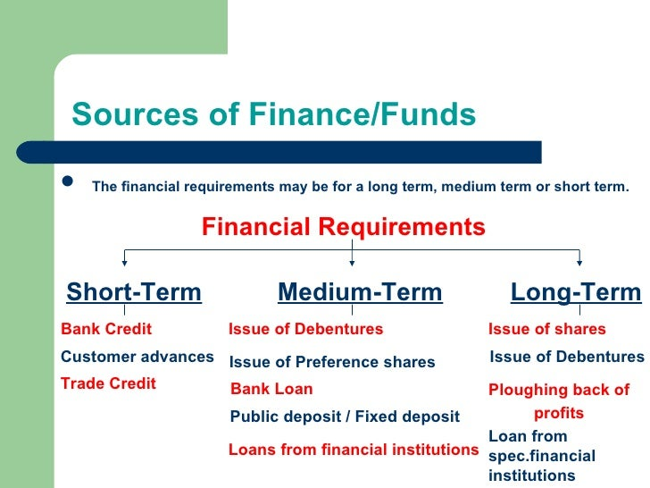 long term source of finance
