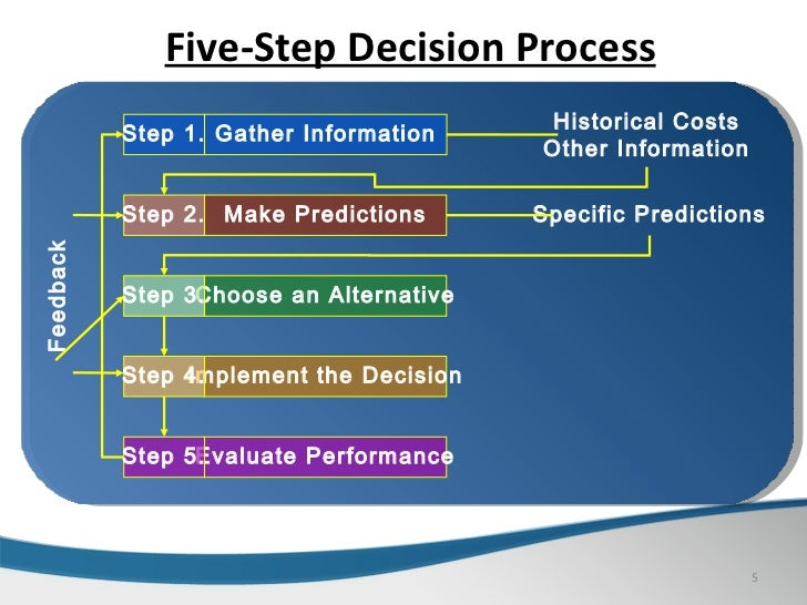 management decision making process essay In psychology, decision-making is regarded as the cognitive process resulting in  the selection  management decision making: spreadsheet modeling, analysis,  and application cambridge, uk new york: cambridge university press pp.