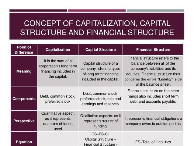 Business Financing and the Capital Structure - Essay Example