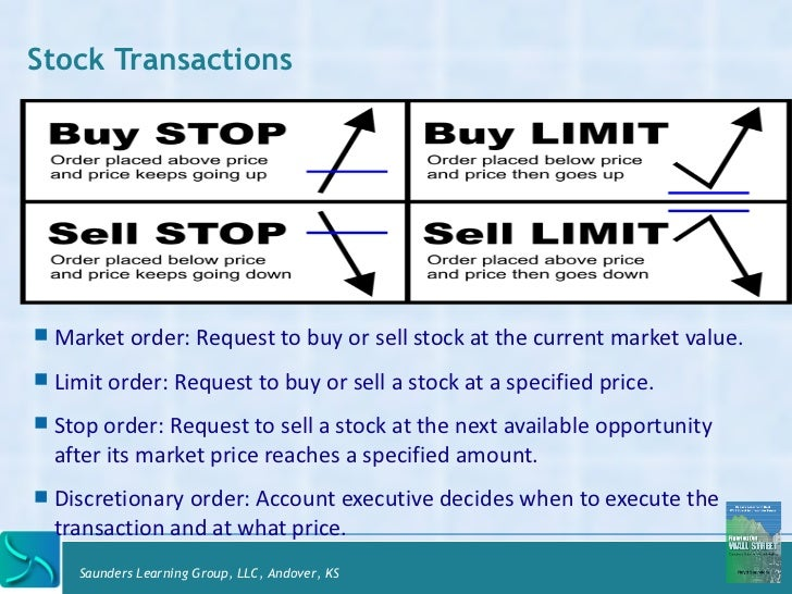 Difference between buy limit buy stop forex
