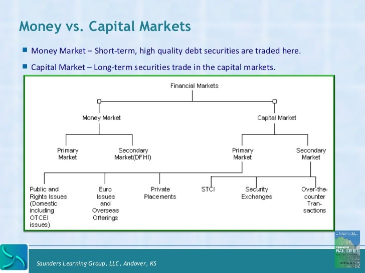 how to learn about financial markets
