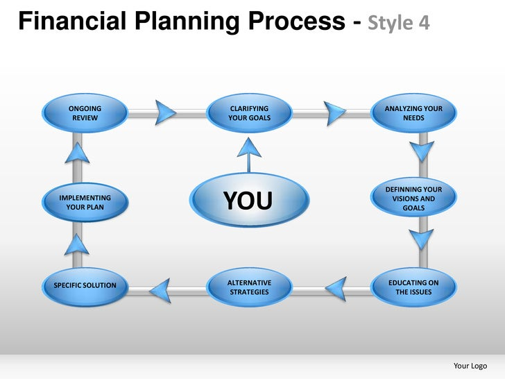 Financial Planning Process - Style 4       ONGOING   EDUCATING ON             CLARIFYING                         EDUCATING...