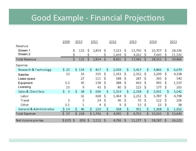 Sample business plan financial projections