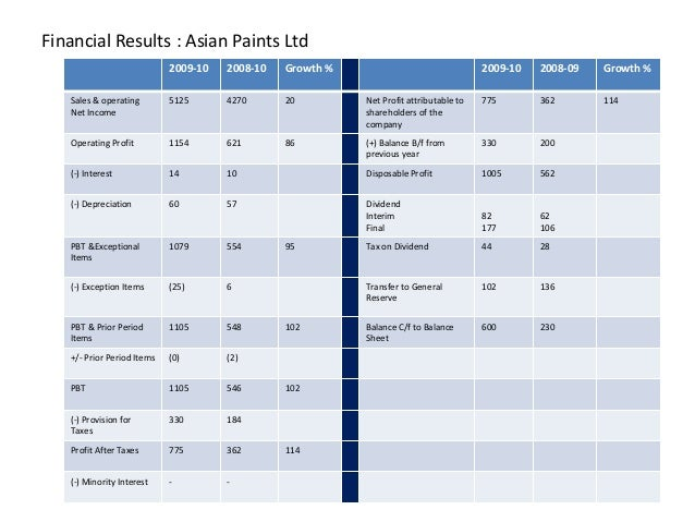 Financial Results : Asian Paints Ltd 2009-10 2008-10 Growth % 2009-10 2008-09 Growth % Sales & operating Net Income 5125 4...