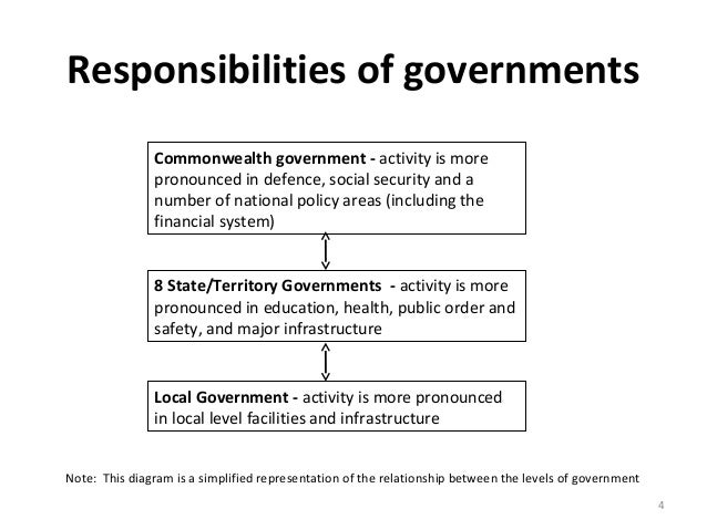the role of the local government in the policies and responsibilities for the environment