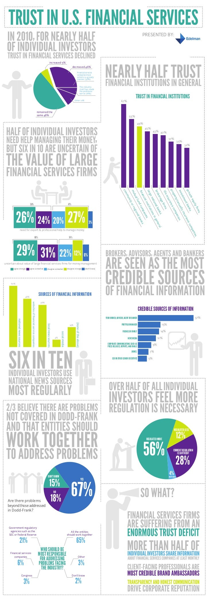 2011 Edelman Trust in U.S. Financial Services Infographic