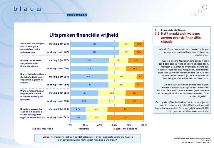 Aan de Nederlanders is een aantal stellingen voorgelegd omtrent financiële vrijheid en verzekeren.  Twee op de drie Nederl...