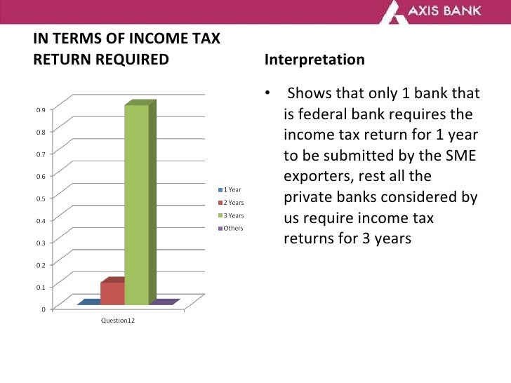 export finance in india essay What is the fiscal tax incentives / benefits for export promotions in india incentives are motivating factors provided by indian government to boost exports and help to exporters in competitive foreign markets.