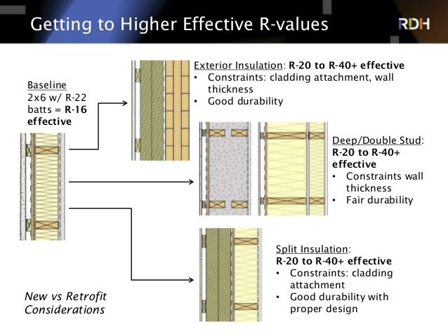 Tall wood building enclosure designs that work - Insulation r value for exterior walls ...