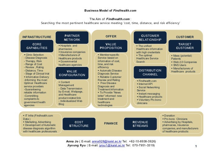Business Model of Findhealth.com                                                The Aim of Findhealth.com :               ...