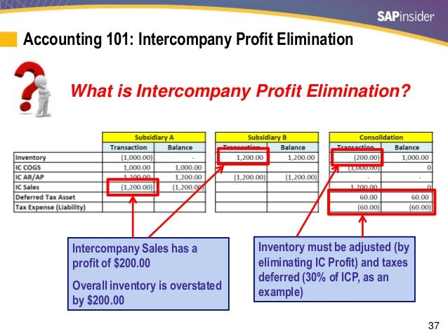 accounting reconciliation example