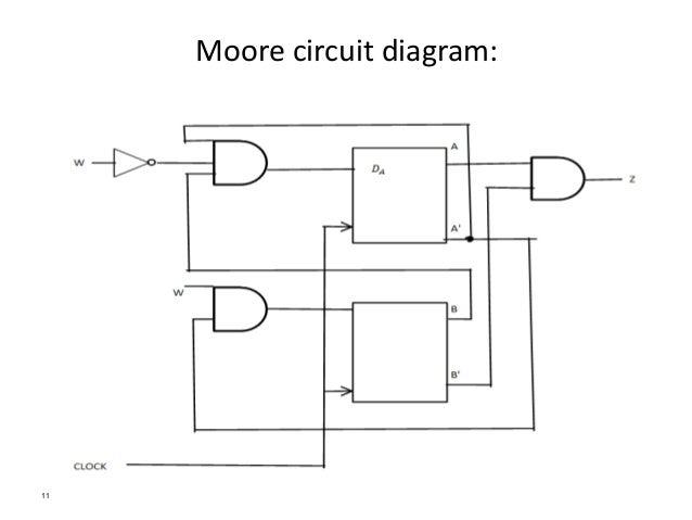 state machine circuit