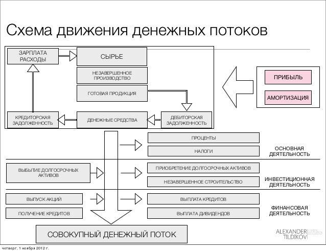 на потоков схема предприятии движения денежных