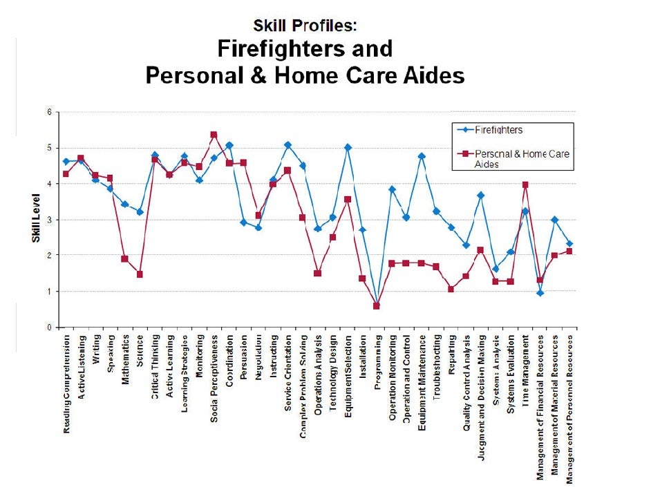 Firefighters and Personal & Home Care Aides