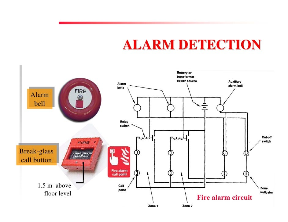 Fire Prevention  U0026 Control Services